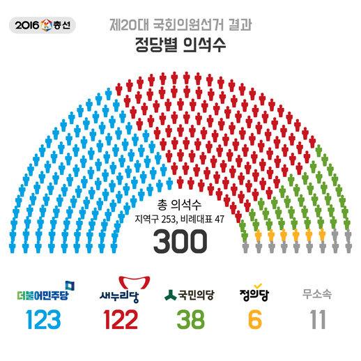 제20대 국회의원 선거결과 정당별 의석수