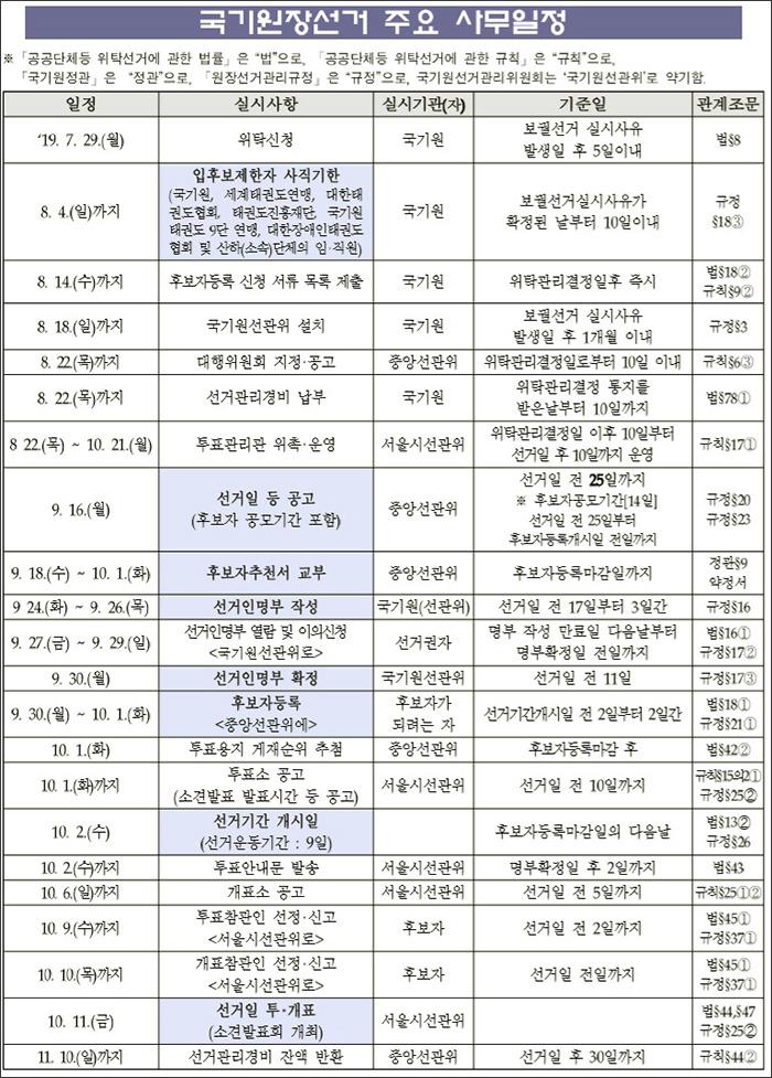 중앙선관위, 10월 11일 실시 국기원장선거 위탁관리